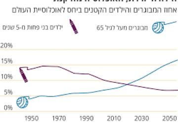 אוכלוסיית ישראל בשנת 2040 –        בואו נערך במשפחה שלנו !!!